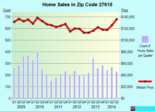 Zip code 27610 (Raleigh, NC) real estate house value trends