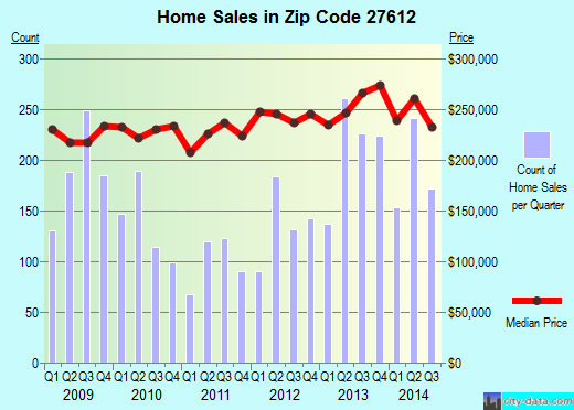 Zip code 27612 (Raleigh, NC) real estate house value trends