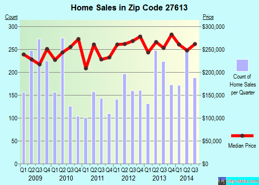 Zip code 27613 (Raleigh, NC) real estate house value trends