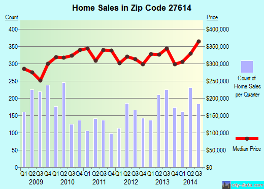 Zip code 27614 (RALEIGH, North Carolina) real estate house value trends