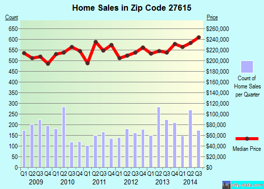 Zip code 27615 (Raleigh, NC) real estate house value trends
