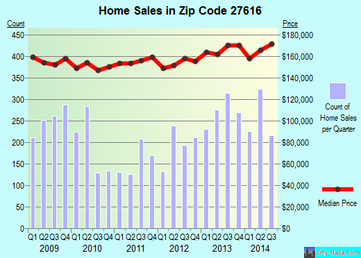 Zip code 27616 (Raleigh, NC) real estate house value trends