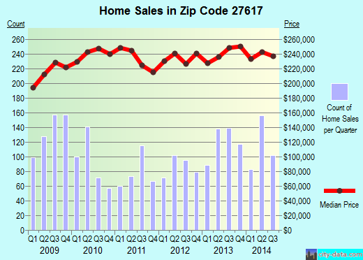 Zip code 27617 (Raleigh, NC) real estate house value trends