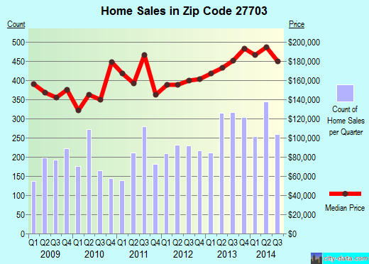Zip code 27703 (Durham, North Carolina) real estate house value trends