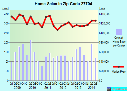 Zip code 27704 (Durham, NC) real estate house value trends