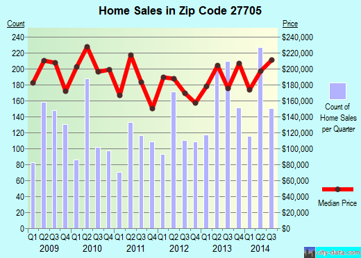 Zip code 27705 (Durham, NC) real estate house value trends