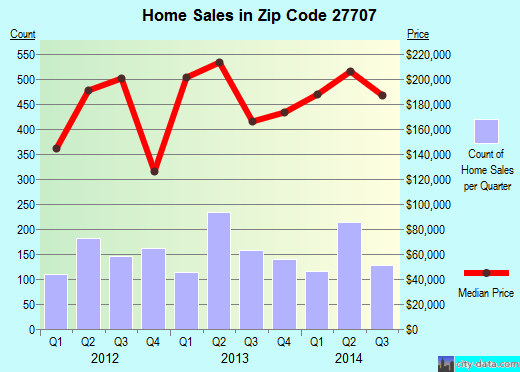 Zip code 27707 (Durham, North Carolina) real estate house value trends