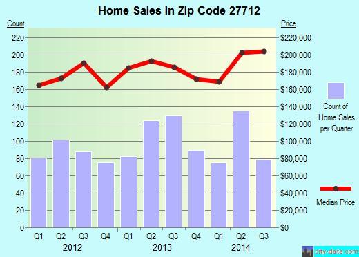 Zip code 27712 (Durham, North Carolina) real estate house value trends