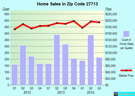 Zip code 27713 (Durham, North Carolina) real estate house value trends