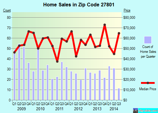 Zip code 27801 (Rocky Mount, North Carolina) real estate house value trends