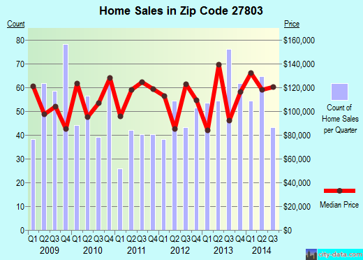 Zip code 27803 (Rocky Mount, North Carolina) real estate house value trends
