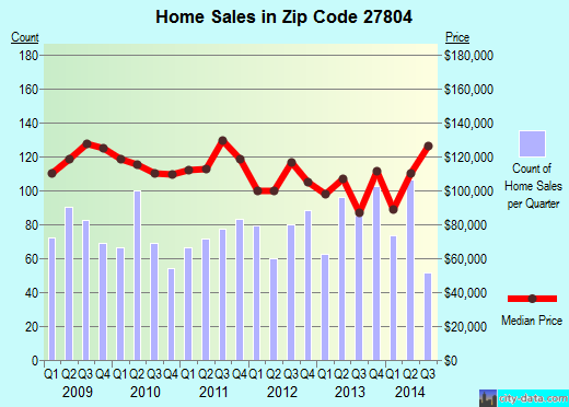 Zip code 27804 (Rocky Mount, North Carolina) real estate house value trends