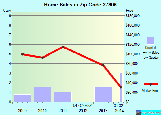 Zip code 27806 (Aurora, North Carolina) real estate house value trends