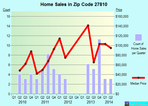 Zip code 27810 (Belhaven, North Carolina) real estate house value trends