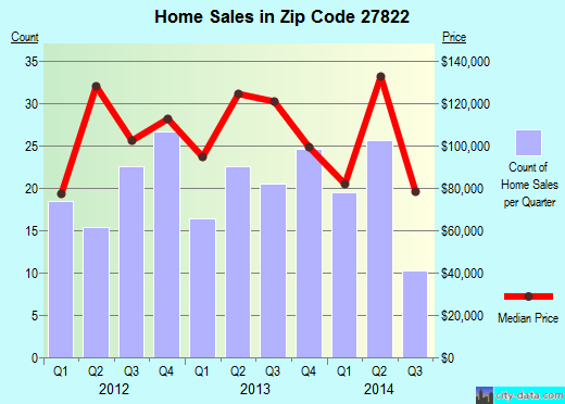 Zip code 27822 (Elm City, North Carolina) real estate house value trends