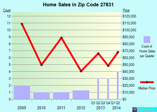 Zip code 27831 (Garysburg, North Carolina) real estate house value trends