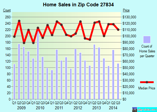 Zip code 27834 (Greenville, North Carolina) real estate house value trends
