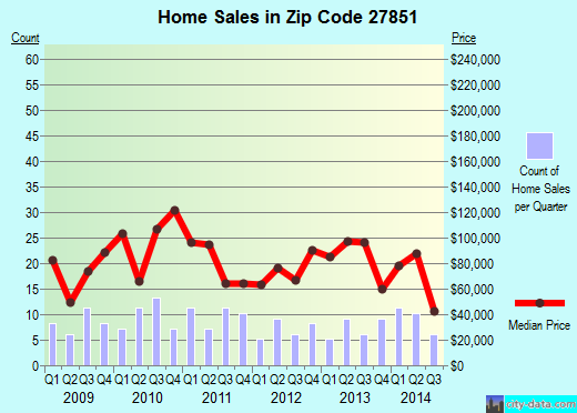 Zip code 27851 (Lucama, North Carolina) real estate house value trends