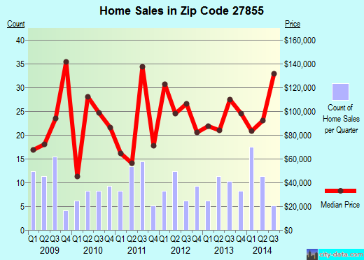 Zip code 27855 (Murfreesboro, North Carolina) real estate house value trends