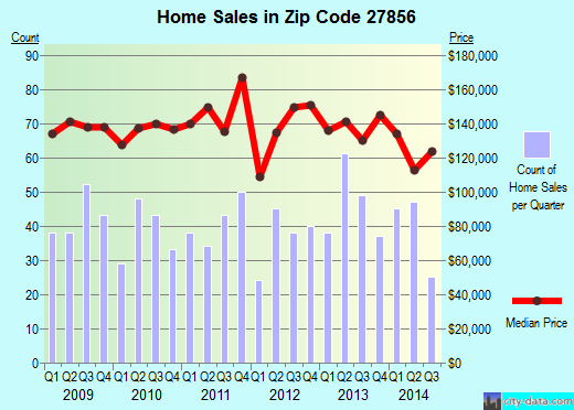 Zip code 27856 (Red Oak, North Carolina) real estate house value trends