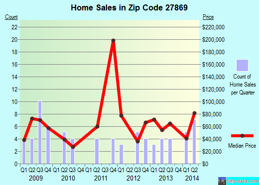 Zip code 27869 (Rich Square, North Carolina) real estate house value trends