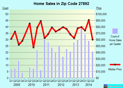 Zip code 27892 (Williamston, North Carolina) real estate house value trends