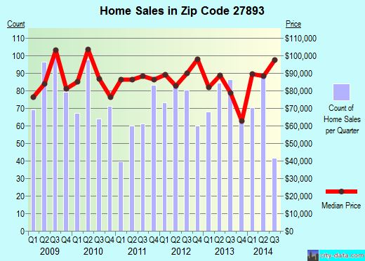 Zip code 27893 (WILSON, North Carolina) real estate house value trends