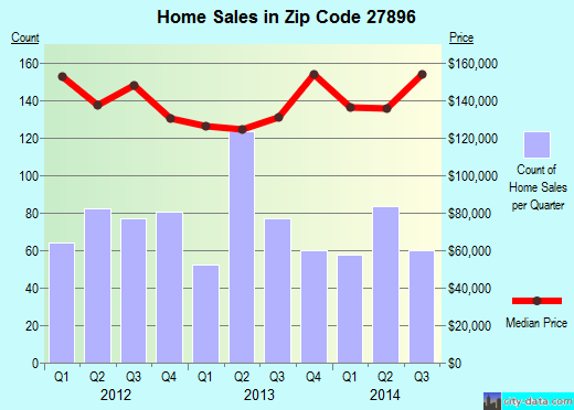 Zip code 27896 (Wilson, North Carolina) real estate house value trends