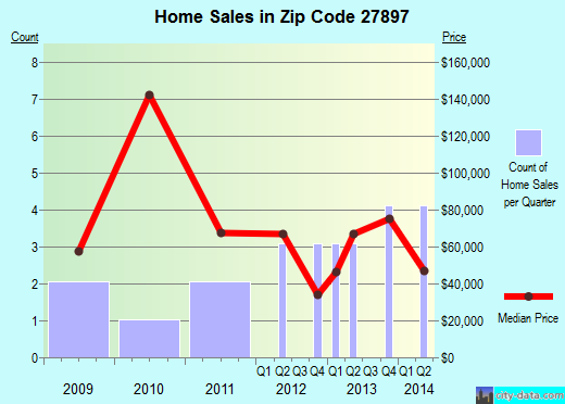 Zip code 27897 (Woodland, North Carolina) real estate house value trends