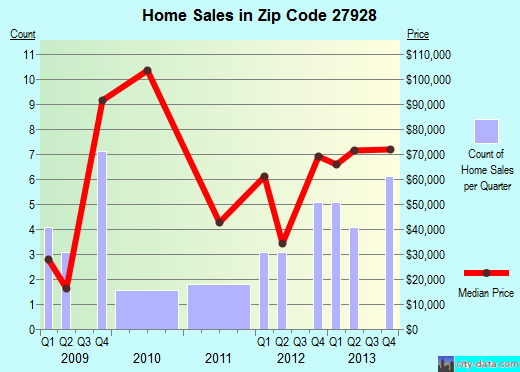 Zip code 27928 (Creswell, North Carolina) real estate house value trends