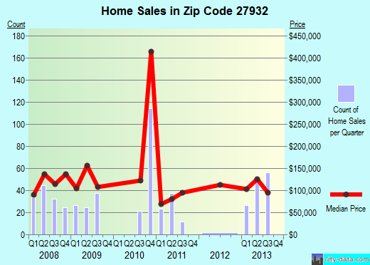 Zip code 27932 (Edenton, North Carolina) real estate house value trends