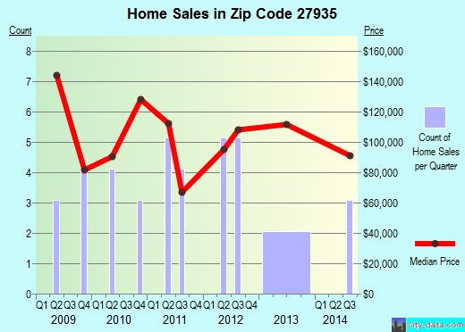 Zip code 27935 (, North Carolina) real estate house value trends