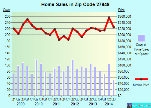 Zip code 27948 (Kill Devil Hills, North Carolina) real estate house value trends