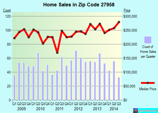 Zip code 27958 (MOYOCK, North Carolina) real estate house value trends