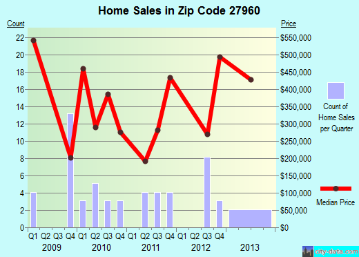 Zip code 27960 (Ocracoke, North Carolina) real estate house value trends