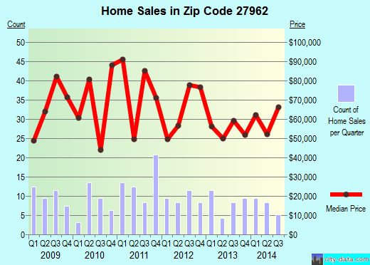 Zip code 27962 (Plymouth, North Carolina) real estate house value trends