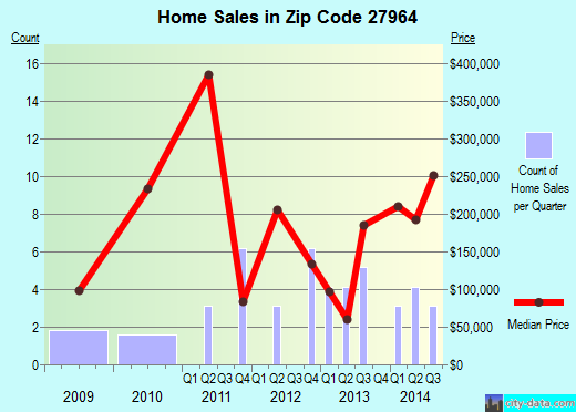 Zip code 27964 (POINT HARBOR, North Carolina) real estate house value trends