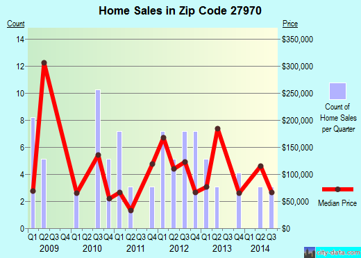 Zip code 27970 (Roper, North Carolina) real estate house value trends