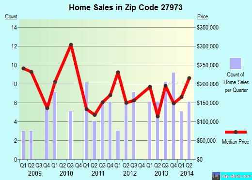 Zip code 27973 (, North Carolina) real estate house value trends
