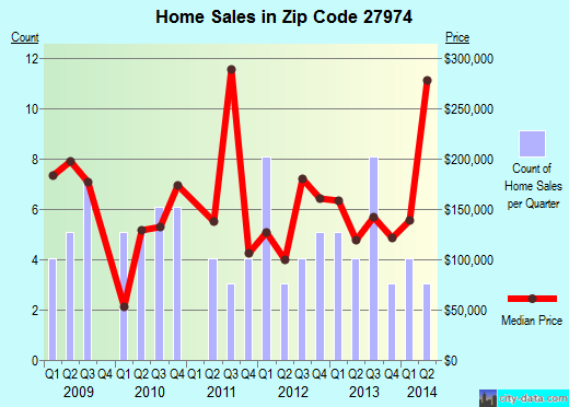 Zip code 27974 (, North Carolina) real estate house value trends