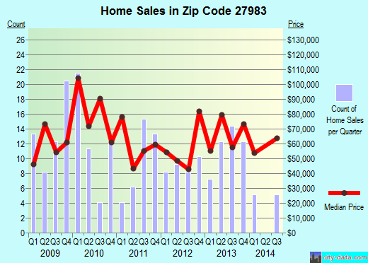 Zip code 27983 (Windsor, North Carolina) real estate house value trends