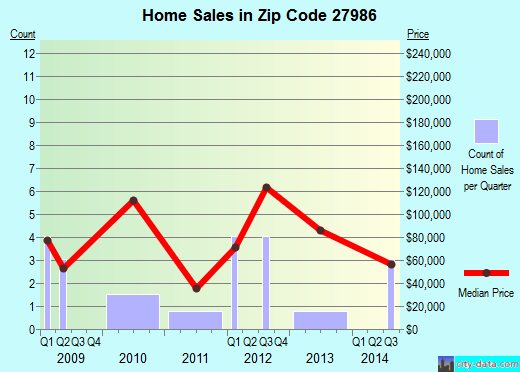 Zip code 27986 (Winton, North Carolina) real estate house value trends