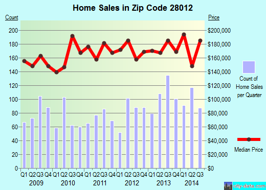 Zip code 28012 (Belmont, North Carolina) real estate house value trends