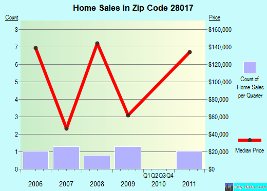 Zip code 28017 (Boiling Springs, North Carolina) real estate house value trends