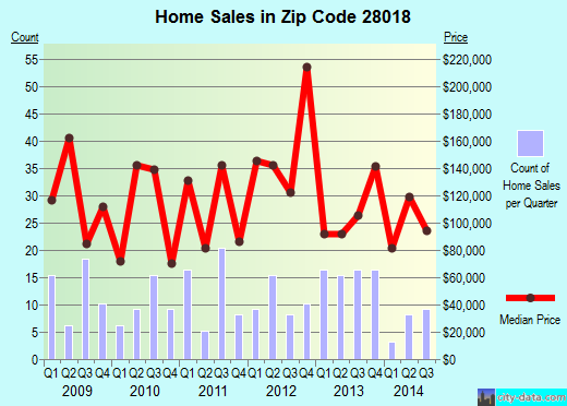 Zip code 28018 (Bostic, North Carolina) real estate house value trends