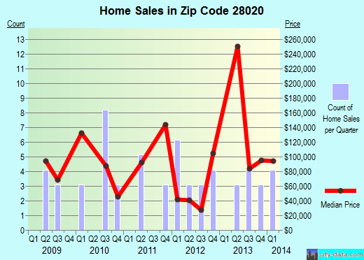 Zip code 28020 (Casar, North Carolina) real estate house value trends