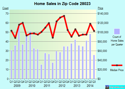 Zip code 28023 (China Grove, North Carolina) real estate house value trends