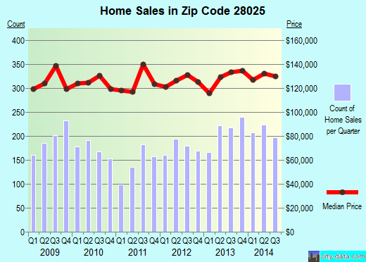 Zip code 28025 (Concord, North Carolina) real estate house value trends