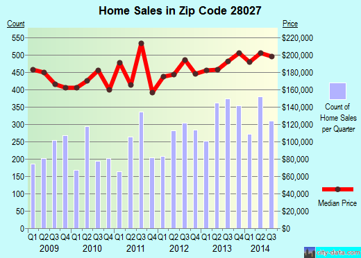 Zip code 28027 (Concord, North Carolina) real estate house value trends
