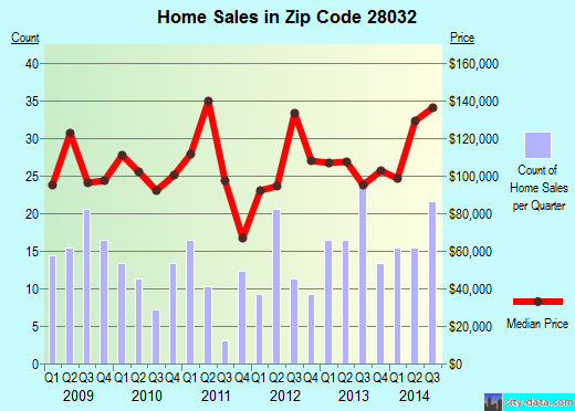 Zip code 28032 (CRAMERTON, North Carolina) real estate house value trends